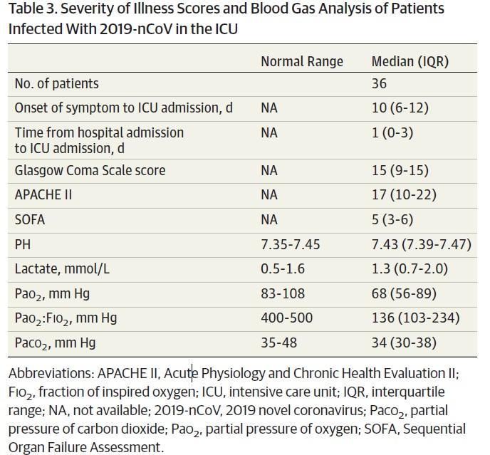 pneumonia - 3. táblázat a betegség súlyossága és vérgáz analízis az ICU-ban