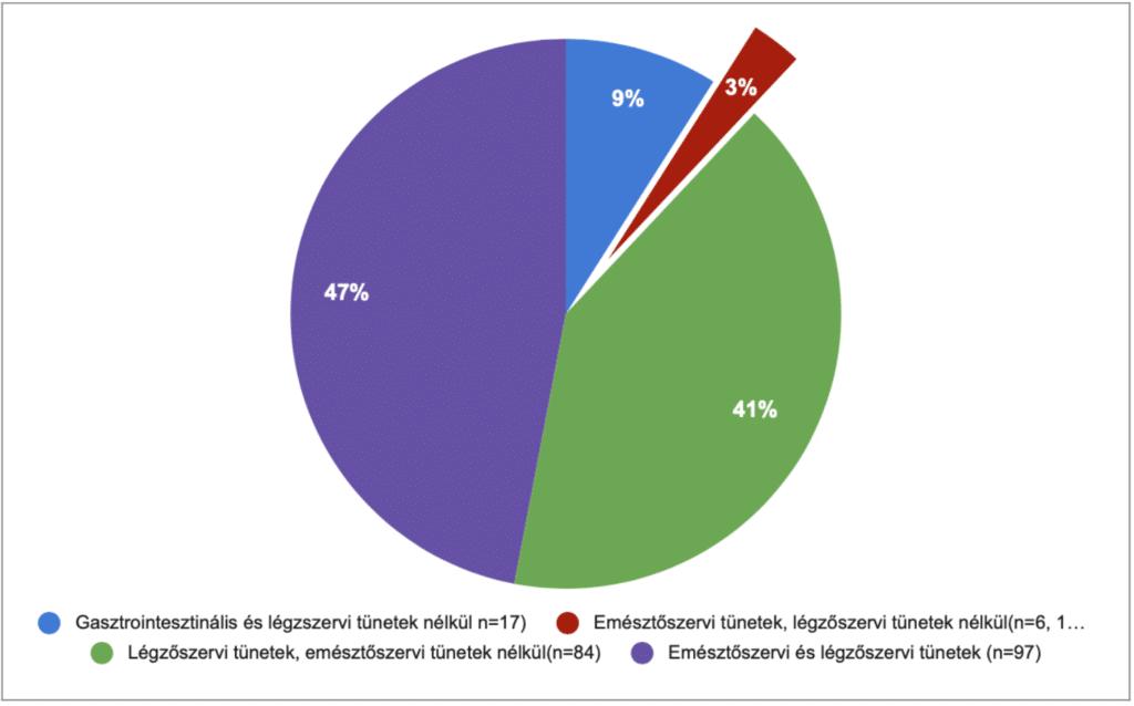 Gasztrointesztinális tünetek gyakorisága COVID-19 betegeknél Gasztrointesztinális és légzszervi tünetek nélkül n=17): 9% Emésztőszervi tünetek, légzőszervi tünetek nélkül(n=6, 1 kivétellel lázas mind): 3% Légzőszervi tünetek, emésztőszervi tünetek nélkül(n=84): 41% Emésztőszervi és légzőszervi tünetek (n=97): 47%