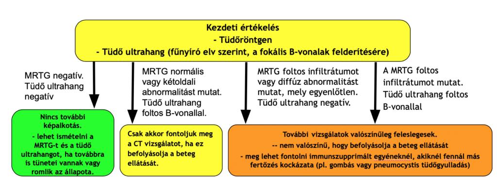 A beteg járványos kórtörténetében gyanús malária - berekinyaralas.hu