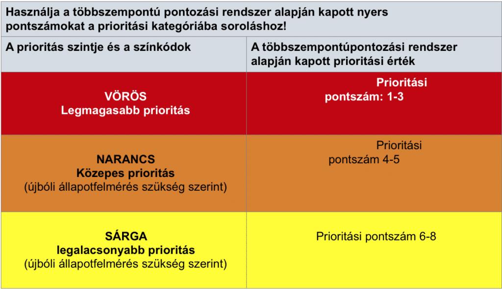 A szűkös erőforrások: prioritási kategóriák