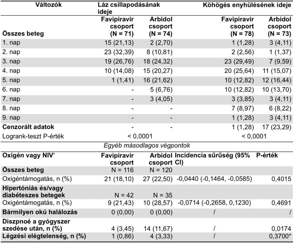 Arbidol/Vavipiravir - vátozások időbeni összehasonlítása