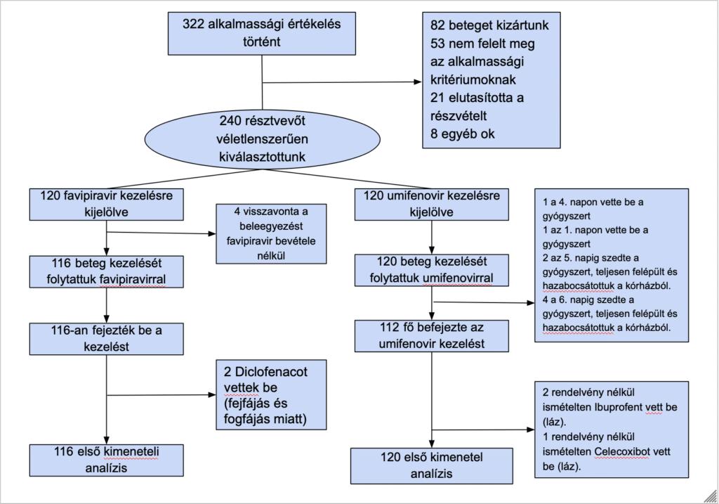 umifenovir és favipiravir vizsgálat