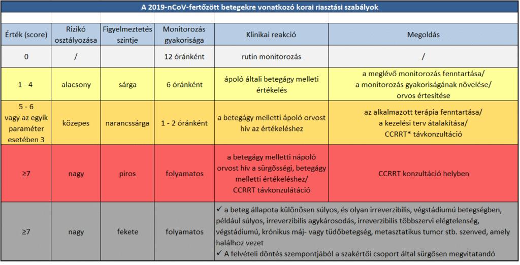 intenzív osztályokon a covid-19-ben szenvedőkre vonatkozó korai riasztási szabályok