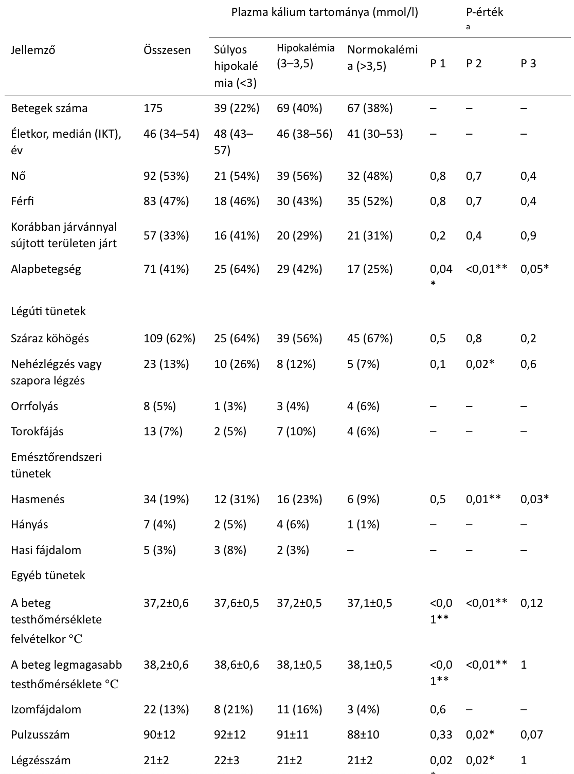 plazma kálium tartománya - egyéb tünetek