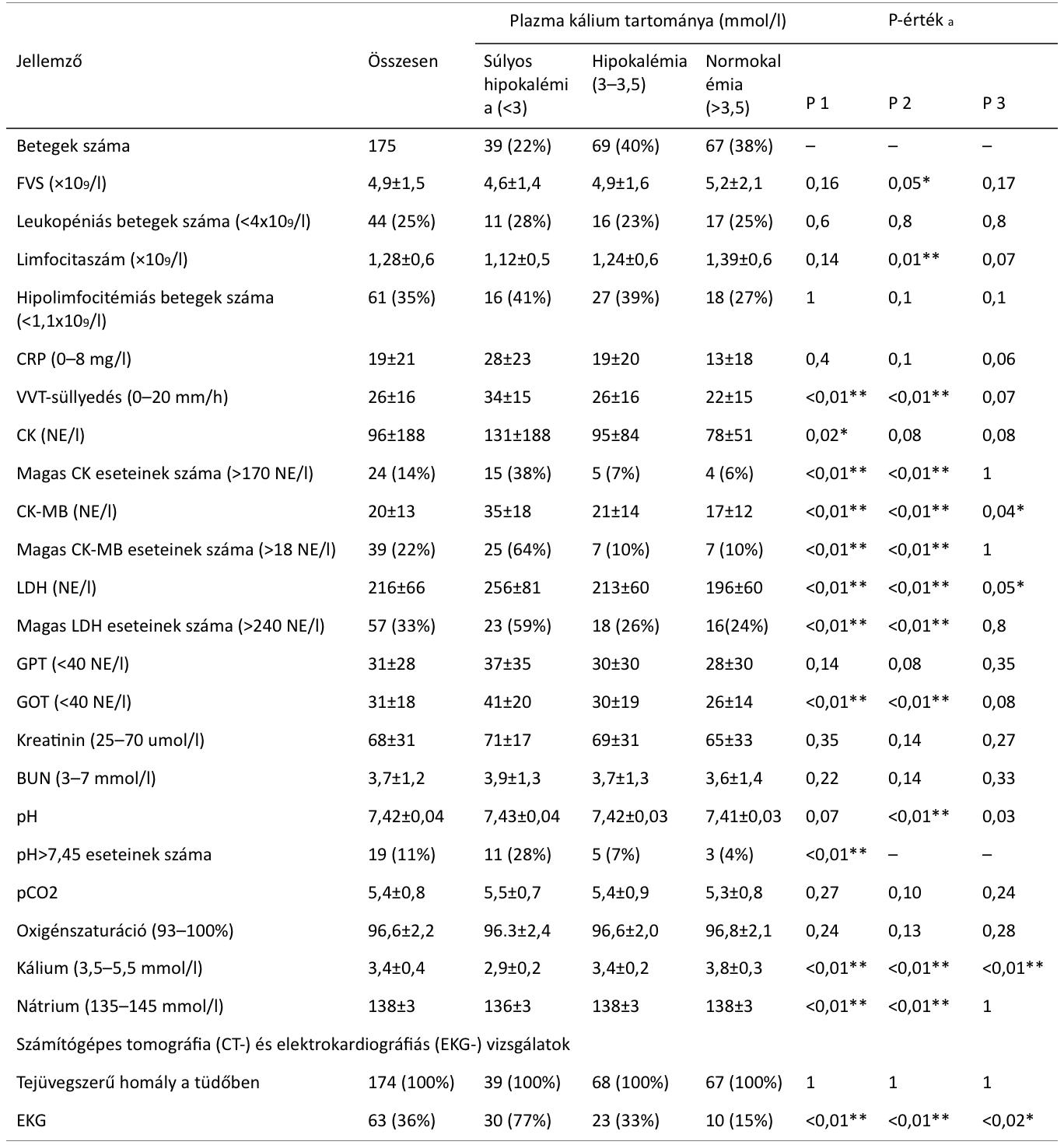 2.táblázat káliumszint alapján képezett három betegcsoport