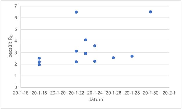 A COVID19 reprodukciós rátája magasabb, mint a SARS koronavírusé