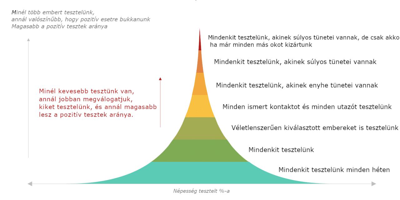 A koronavírus: tesztelés és kontaktkutatás – de hogyan?