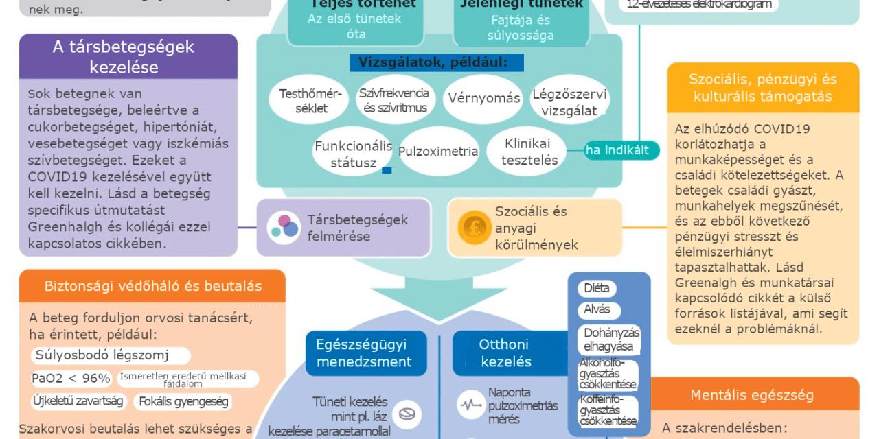 Posztakut COVID19 kezelése az alapellátásban