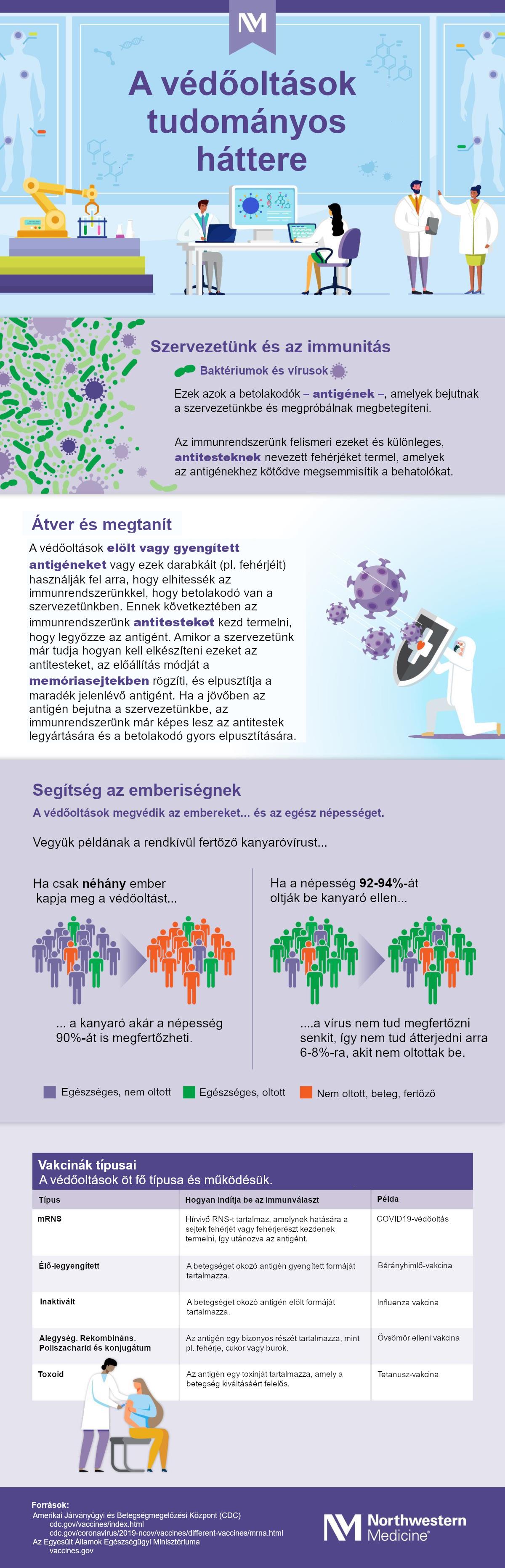 A különböző védőoltások összehasonlítása