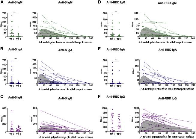 A SARS-CoV-2-ellenes antitestszintek dinamikája COVID19-betegek illesztett mintáiban